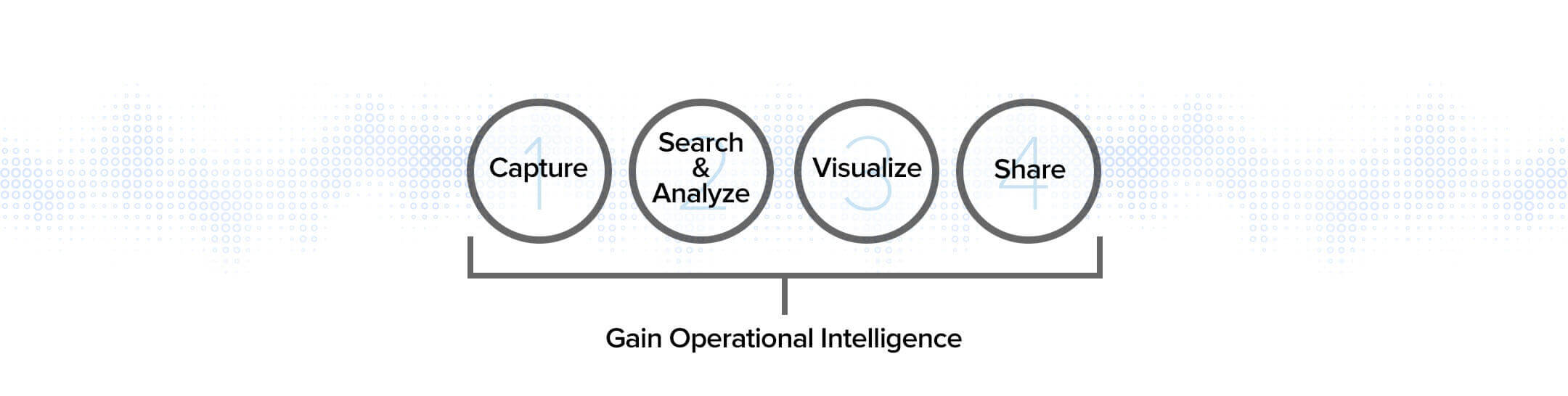 HIW - Gain Operational Intelligence