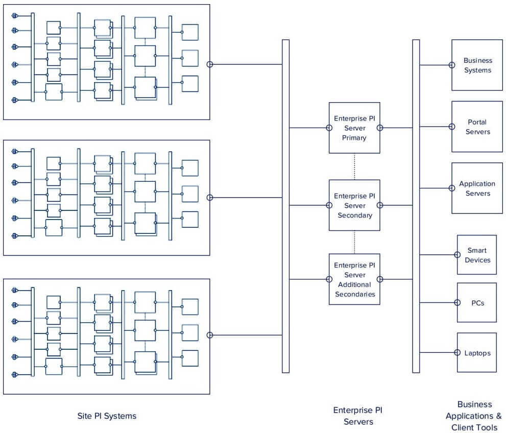 Enterprise Architecture Chart