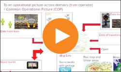Video PI System